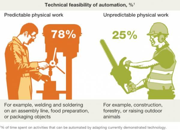 Per i lavori fisici prevedibili, la percentuale della fattibilità tecnica per l'automazione è del 78%. Per i lavori fisici imprevedibili è del 25%.