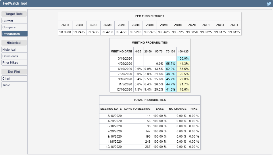 CME Group FedWatch Tool Probabilities of Federal Funds Rate Changing at Future FOMC Meeting Dates, Snapshot on 3 March 2020