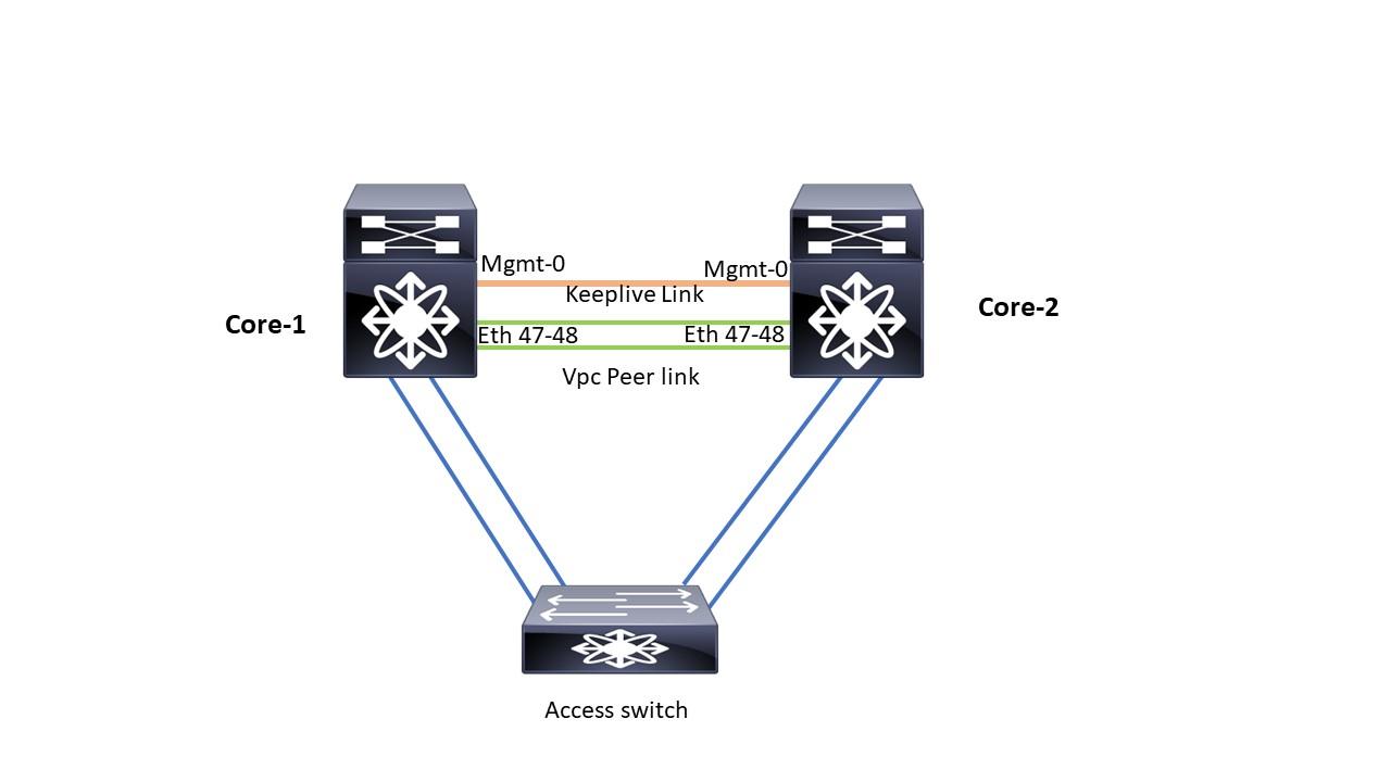 Network Lab's: Cisco Nexus VPC Configuration