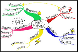 Mind Mapping: An In-Depth Conceptual Image in an English Language Classroom