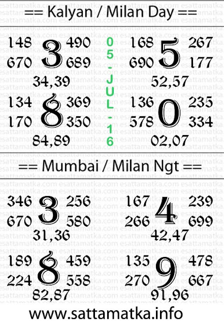 Satta Matka Lucky Number Provided By dpboss.net