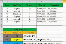 Các hàm thống kê cơ bản trong excel - Hàm Sum, Count, Counta, Min, Max, Average trong Excel