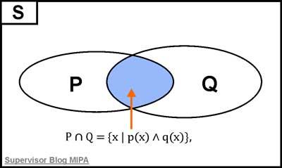 Hubungan konjungsi 2 pernyataan gabungan 2 himpunan contoh soal hubungan konjungsi 2 diagram venn pernyataan gabungan 2 himpunan contoh soal dan pembahasan ccuart Gallery