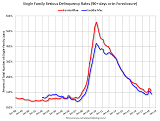 Freddie Mac: Mortgage Serious Delinquency Rate Decreased in May