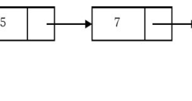 Stack Implementation using Linked List in Java