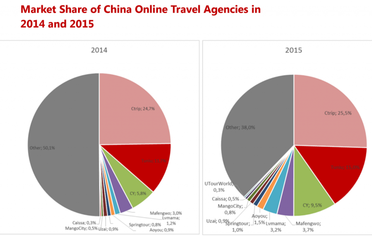 Global and china online tourism research