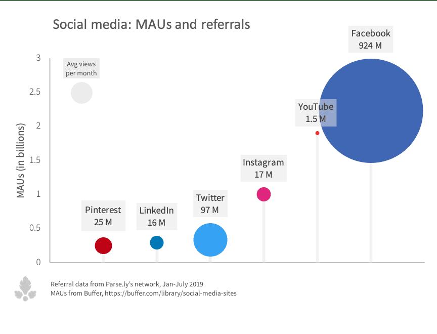 Social media referral data