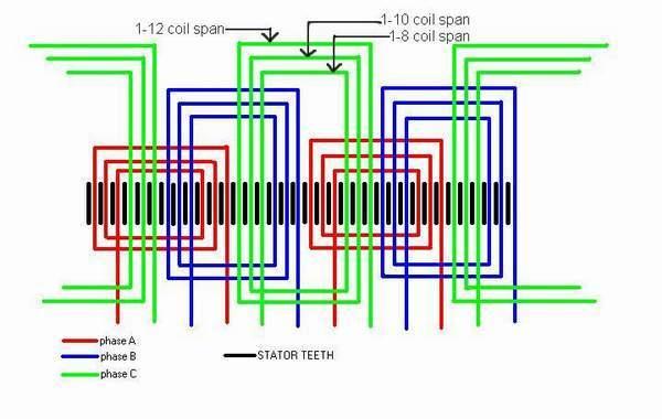 Ac Stator Winding Diagram Wiring Schematic Diagram