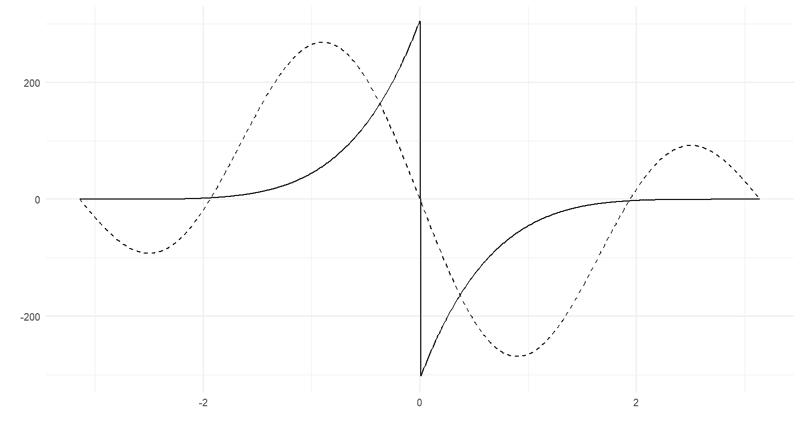 Lähinnä kaksi isompaa aaltoa, joista positiivinen on hieman nollasta vasemmalle ja negatiivinen oikealle.