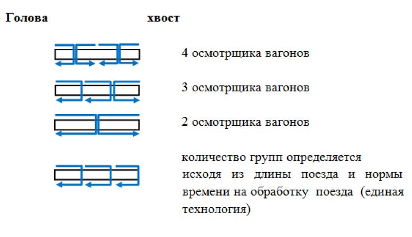 инструкция по тормозам 151 приложение 2 глава 4 пункт 48