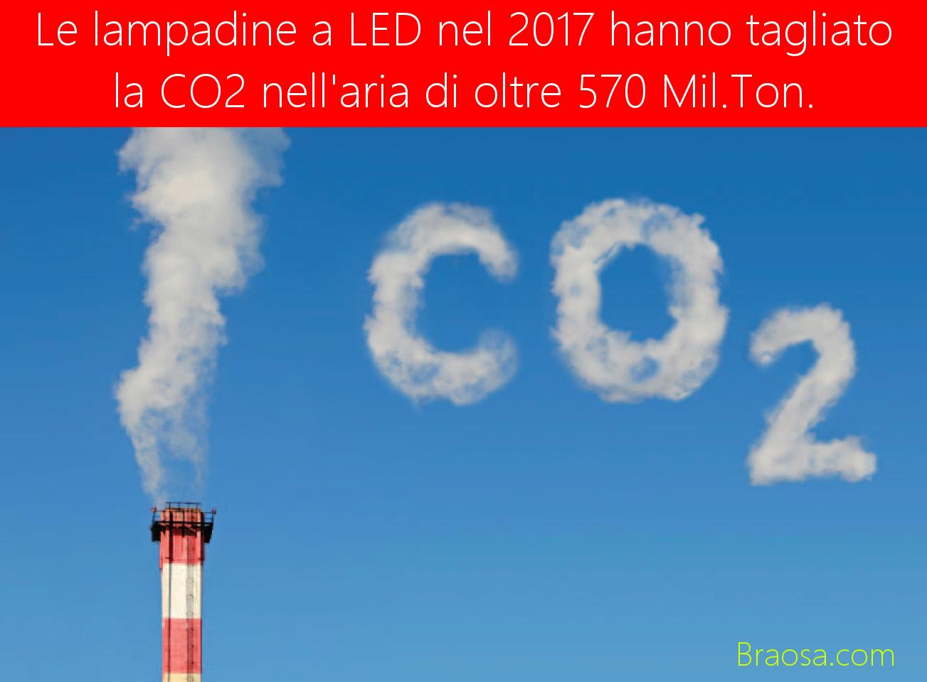 La tecnologia LED ha tagliato di miolni di tonellate l'emissione di CO2 nell'aria