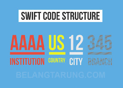 Swift Code Bank Malaysia