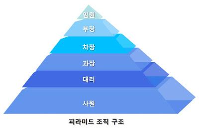 피라미드 조직구조