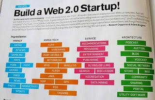 Pengalaman Menggunakan Webs.com Dan Daftar Web 2.0 Terbaik Untuk Backlink