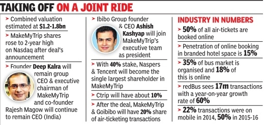 Twenty22-India on the move: MakeMyTrip - Ibibo merge