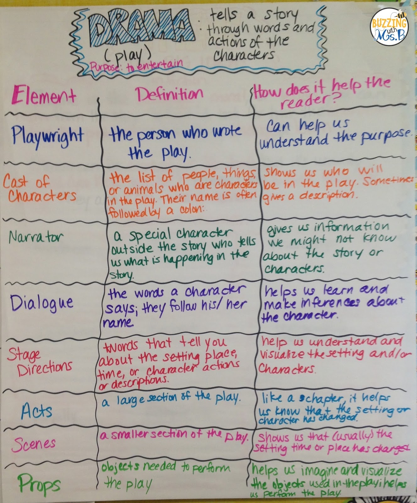 hight resolution of Buzzing with Ms. B: Structures and elements of dramas and plays *Freebie!
