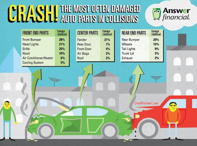 Manfaat dan Keuntungan Memiliki Asuransi Kendaraan Bermotor