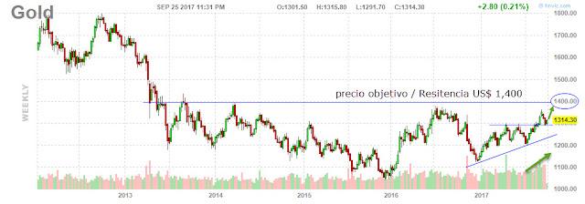 Grafico del oro