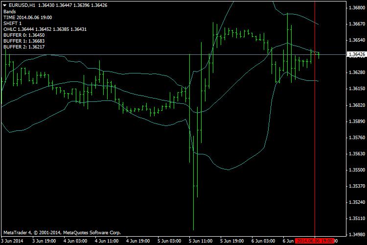 forex indicators | Indicator of Draw