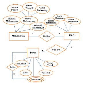 ERD Diagram Adalah