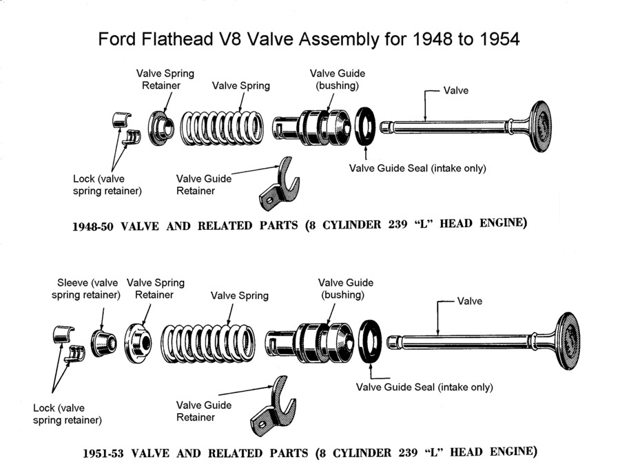 pneumatic valve springs are metal bellows filled with compressed air used  as an alternative to the metal wire springs used to close valves in  high-speed