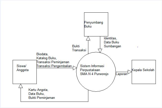 Perancangan prototype sistem informasi perpustakaan candra adi w site sistem informasi perpustakaan diagram konteks ccuart Gallery