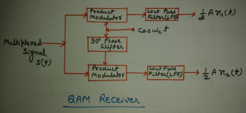 Block Diagram Qam - Wiring Data schematic
