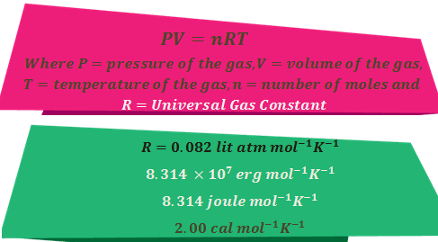 Ideal Gas Equation its derivation and universal gas constant