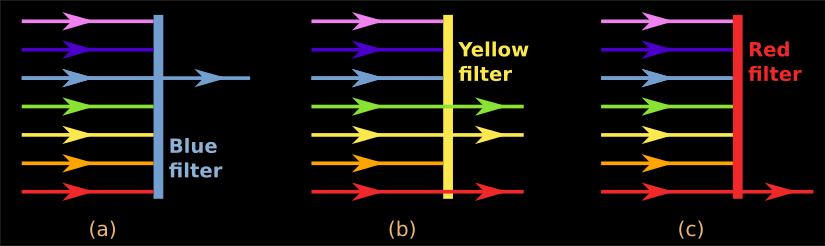 High school Physics Lessons: Chapter 13 5 - Colours of