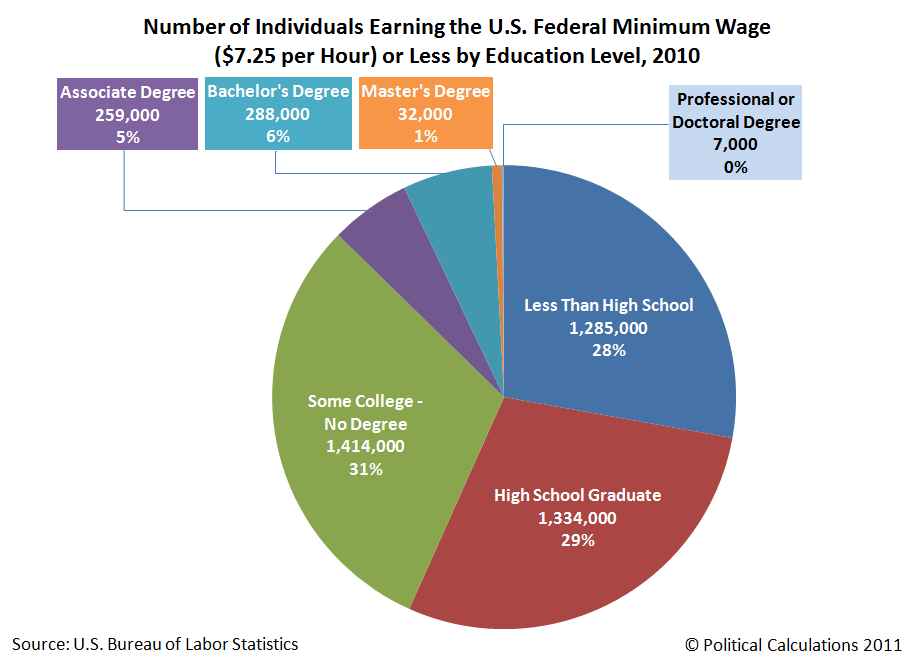 Number of Individuals Earning the U.S. Federal Minimum Wage ($7.85 per Hour) or Less by Education Level, 2010