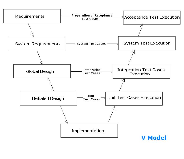 Software Testing: Testing Methods And Methodologies