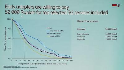 Harga yang sanggup dibayarkan untuk teknologi 5G