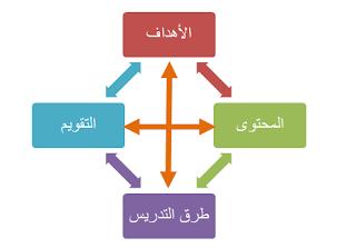 مكونات المنهاج التربوي