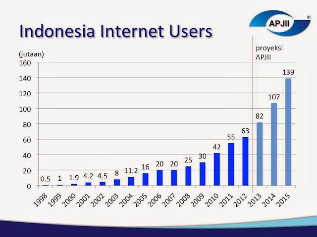 Gambar Grafik Pengguna Internet di Indonesia 1