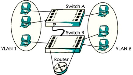 What is VLAN (vartual local area network) ?