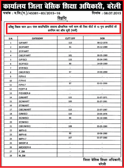 List of districts of Bihar