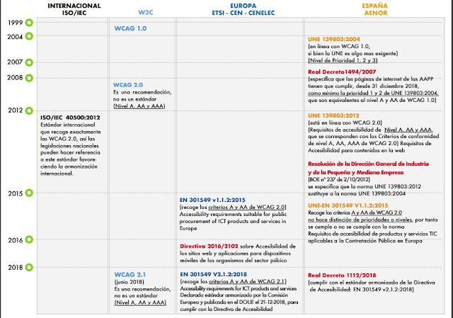 Tabla de la legislación europea y española en materia de accesibilidad web