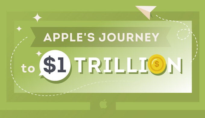 Apple's Journey to $1 Trillion