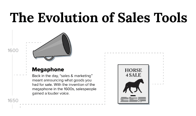 The Evolution of Sales Tools