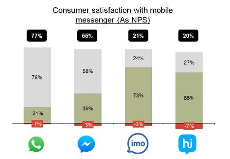 mobile messengers in consumer satisfaction