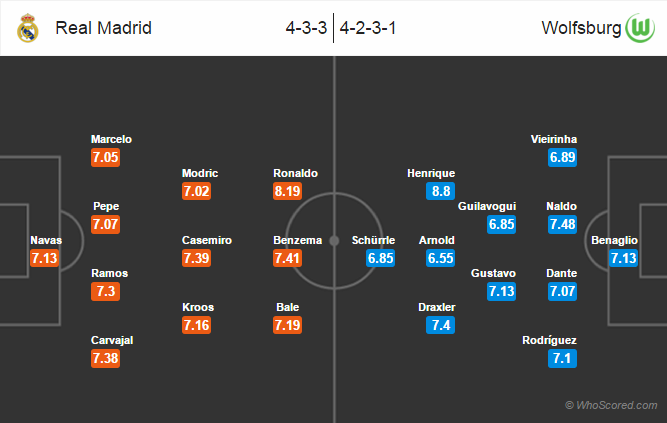 Possible Lineups, Team News, Stats – Real Madrid vs Wolfsburg