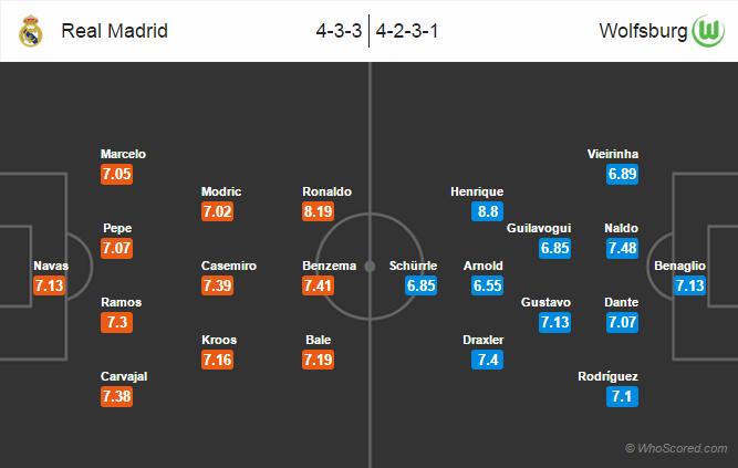 Possible Lineups, Team News, Stats – Real Madrid vs Wolfsburg