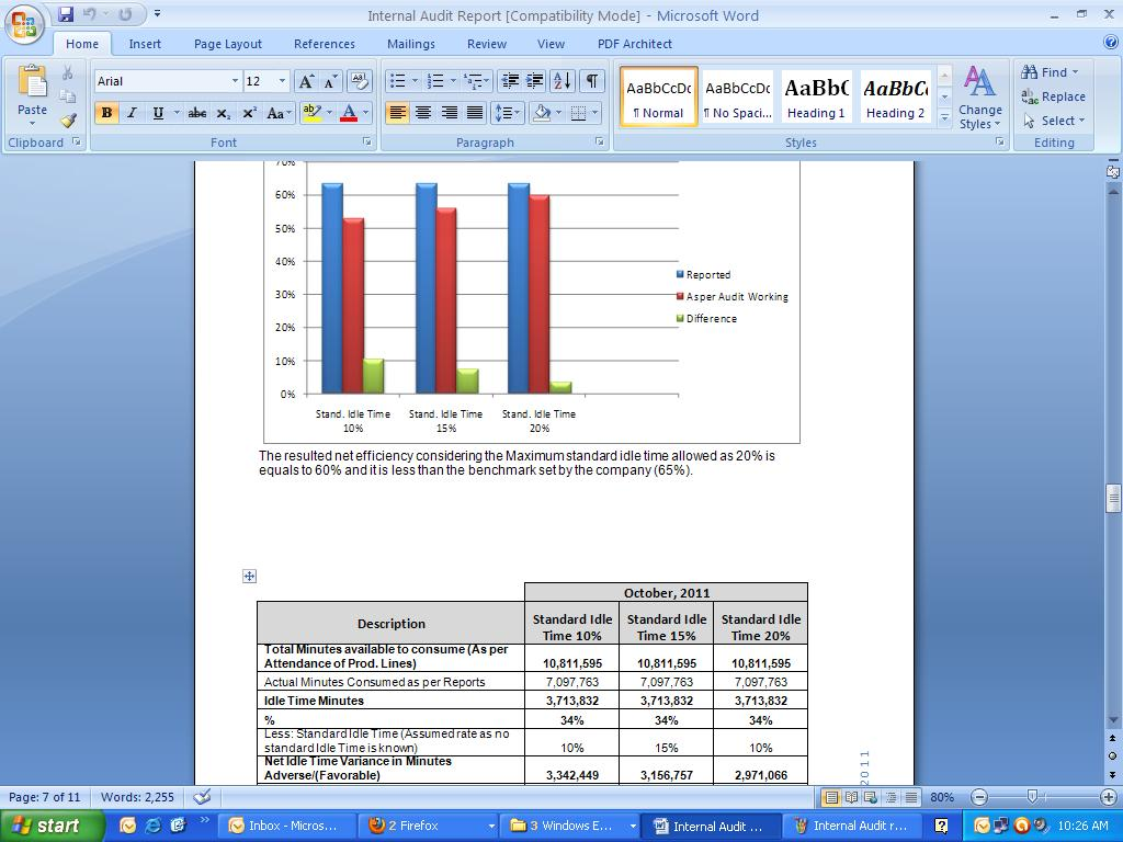 Internal Audit Working/ Report For Production Efficiency And Idle Time  Format For Audit Report