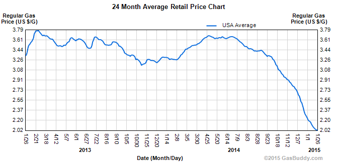 Average United States price of gas from 2013 to 2015