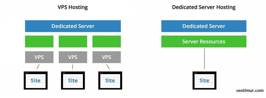 Perbandingan Server Hosting VPS Dan Dedicated