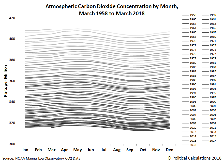 Atmospheric Carbon Dioxide Concentration by Month, March 1958 to March 2018