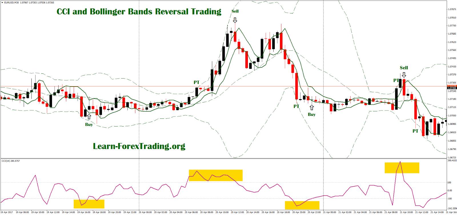 Bollinger bands swing trading system