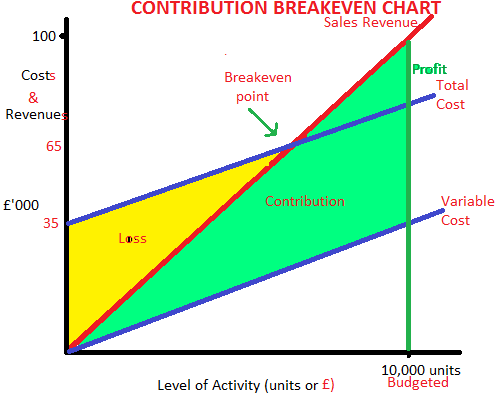 Contribution Margin and Breakeven Analysis Essay