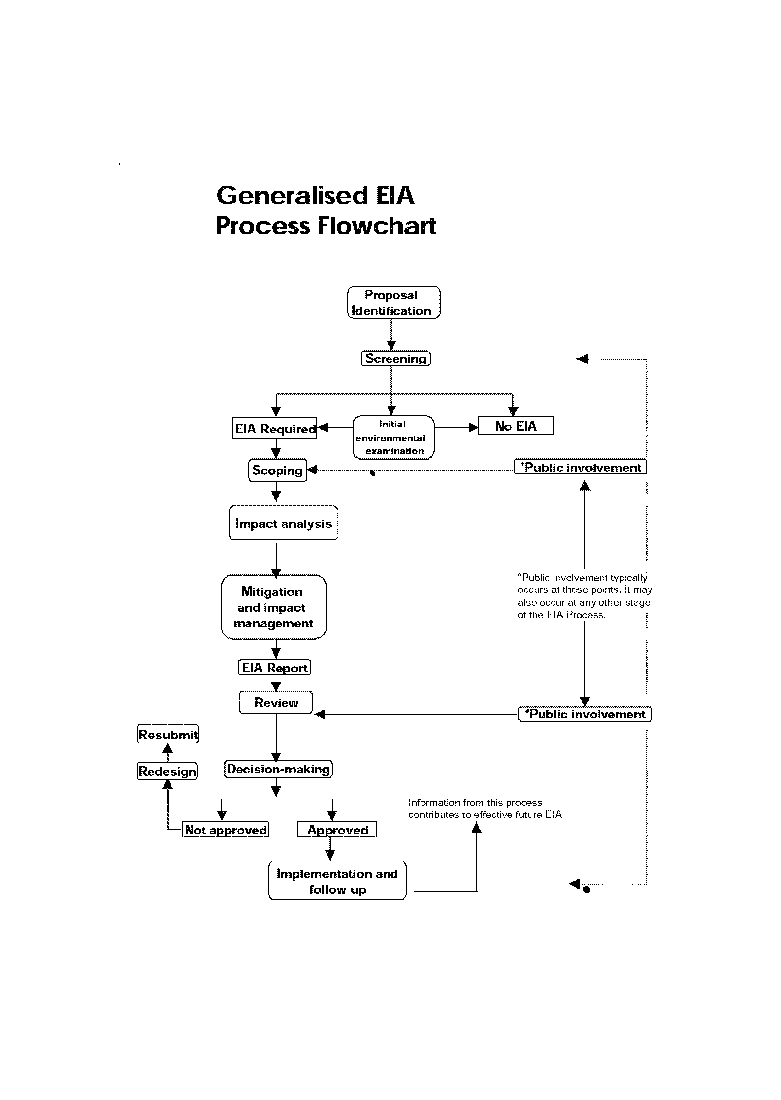 Advanced environmental engineering april 2017 generalised eia process flowchart posted by mrinal gour at 459 pm no comments geenschuldenfo Choice Image