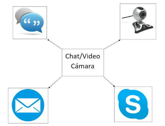 chat video camara